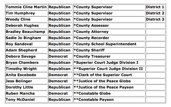 Gila County Elected Officials